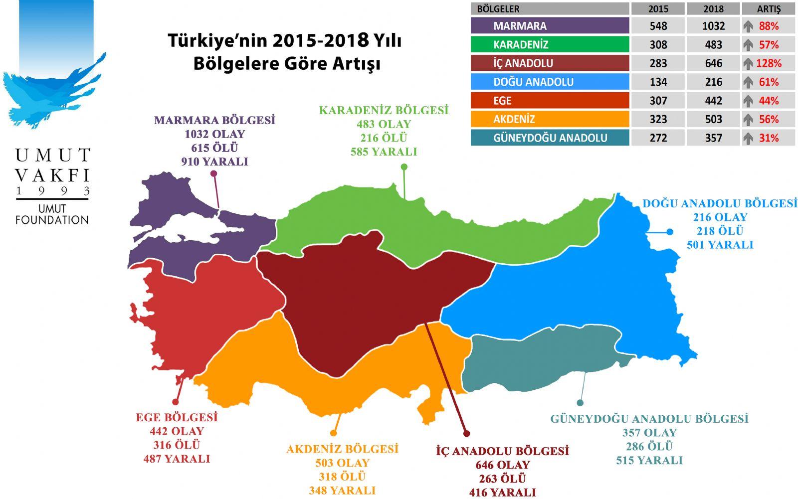 umut vakfi turkiye silahli siddet haritasi 2018